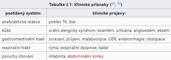 Klinické příznaky