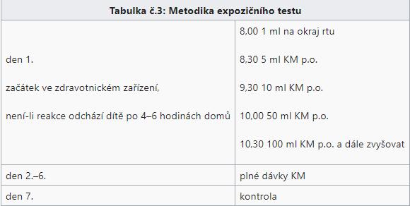 Tabulka č.3